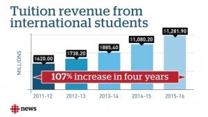 international_student_fees_Canada